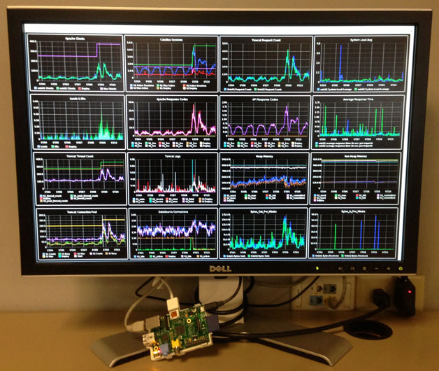 Raspberry Pi Dashboard Kiosk – Michael Lanyon's Blog